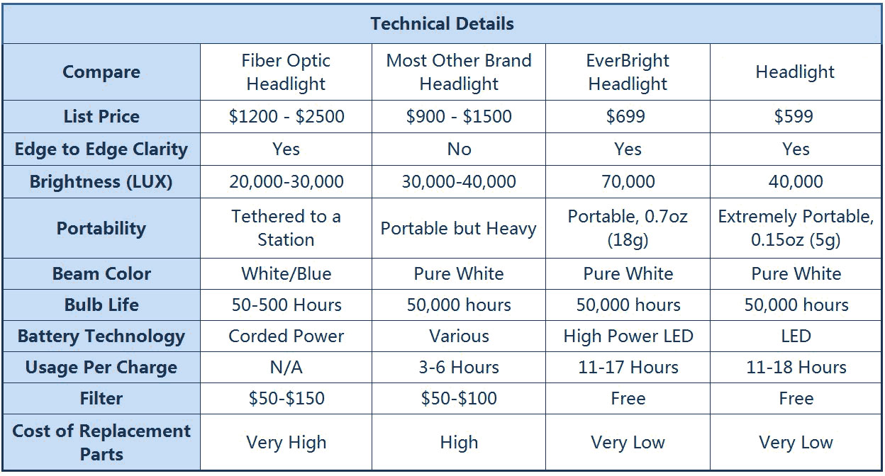Dental Headlight Feather Series LED 40,000 Lux Headlight-Specs